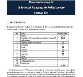 Recomendaciones de la Sociedad Paraguaya de Pediatría sobre  – SARAMPIÓN